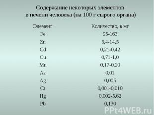 0,130 Pb 0,002-5,62 Hg 0,001-0,010 Cr 0,005 Ag 0,01 As 0,17-0,20 Mn 0,71-1,0 Cu
