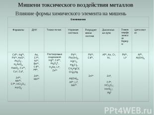 Мишени токсического воздействия металлов Влияние формы химического элемента на м