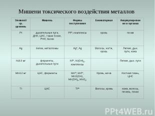 Мишени токсического воздействия металлов Элемент/ ср. уровень Мишень Формы посту