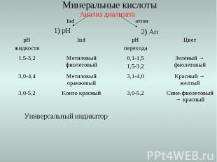 Анализ диализата Ind отгон 2) An- 1) рН Сине-фиолетовый → красный 3,0-5,2 Конго