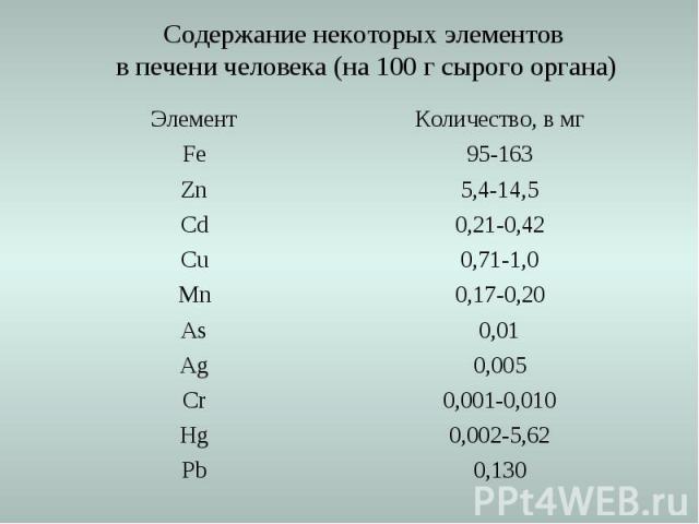0,130 Pb 0,002-5,62 Hg 0,001-0,010 Cr 0,005 Ag 0,01 As 0,17-0,20 Mn 0,71-1,0 Cu 0,21-0,42 Cd 5,4-14,5 Zn 95-163 Fe Количество, в мг Элемент Содержание некоторых элементов в печени человека (на 100 г сырого органа)