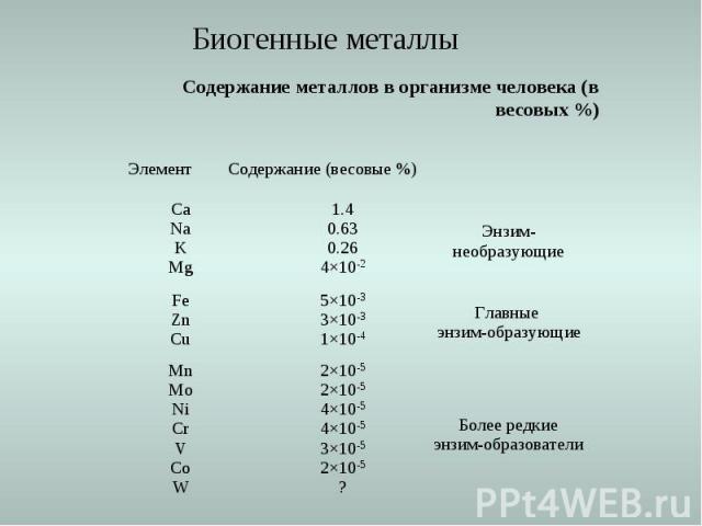 Содержание металлов в организме человека (в весовых %) Более редкие энзим-образователи 2Ч10-52Ч10-54Ч10-54Ч10-53Ч10-52Ч10-5? MnMoNiCrVCoW Главные энзим-образующие 5Ч10-33Ч10-31Ч10-4 FeZnCu Энзим-необразующие 1.40.630.264Ч10-2 CaNaKMg Содержание (вес…