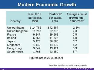 Modern Economic Growth Real GDP Real GDP Average annual per capita, per capita,