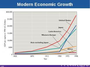 Modern Economic Growth LO3 25-*