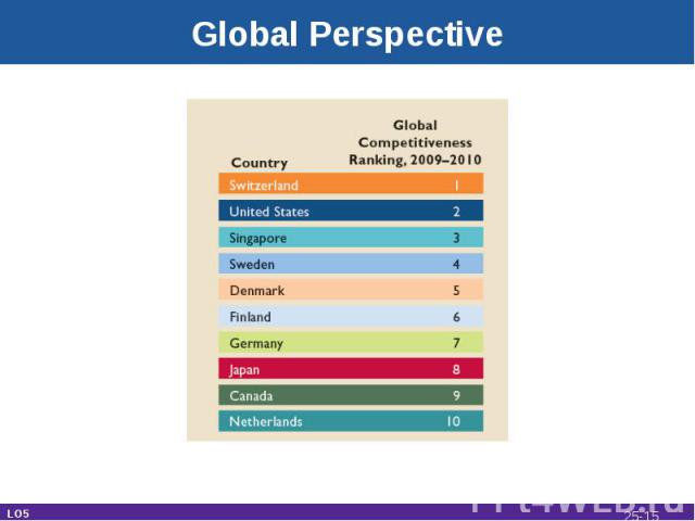 Global Perspective LO5 25-*