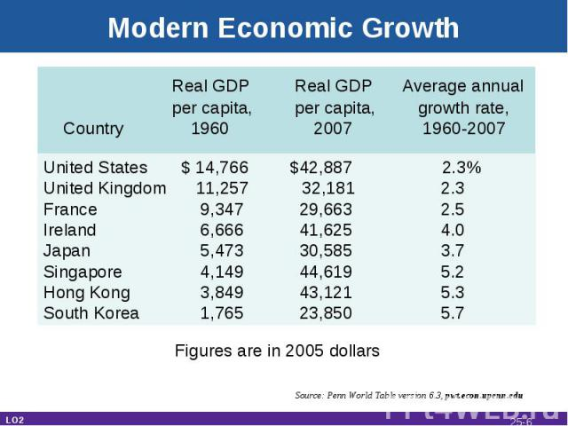 Modern Economic Growth Real GDP Real GDP Average annual per capita, per capita, growth rate, Country 1960 2007 1960-2007 United States $ 14,766 $42,887 2.3%United Kingdom 11,257 32,181 2.3France 9,347 29,663 2.5Ireland 6,666 41,625 4.0Japan 5,473 30…