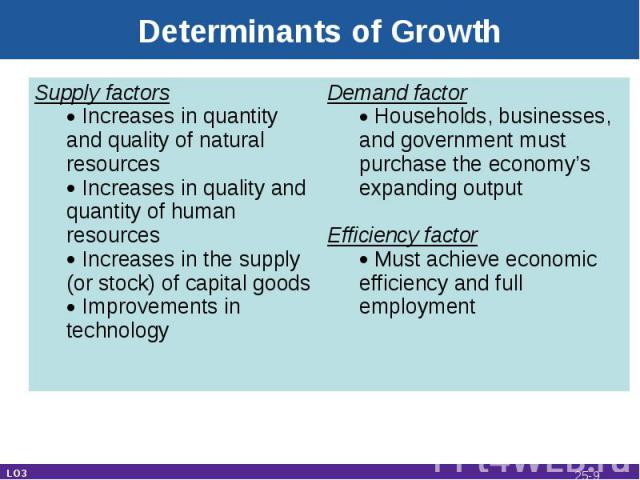 Determinants of Growth LO3 Supply factors Increases in quantity and quality of natural resources Increases in quality and quantity of human resources Increases in the supply (or stock) of capital goods Improvements in technology Demand factor Househ…