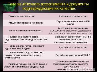 Товары аптечного ассортимента и документы, подтверждающие их качество. Лекарстве