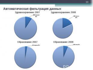 * Автоматическая фильтрация данных Здравоохранение 2007 Здравоохранение 2008 Обр