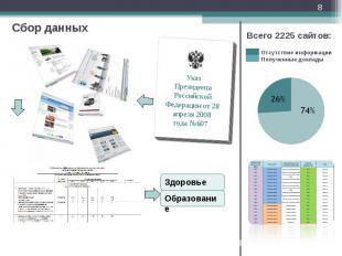 Сбор данных * Указ Президента Российской Федерации от 28 апреля 2008 года №607 З