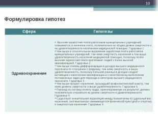 * Сфера Гипотезы Здравоохранение Высокая заработная плата работников муниципальн