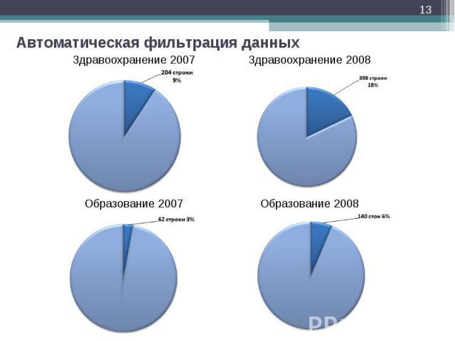 * Автоматическая фильтрация данных Здравоохранение 2007 Здравоохранение 2008 Образование 2007 Образование 2008