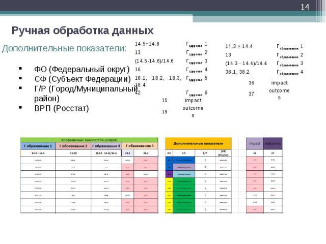 * Ручная обработка данных 14.5+14.6 Гздоровье 1 13 Гздоровье 2 (14.5-14.6)/14.6 Гздоровье 3 16 Гздоровье 4 18.1, 18.2, 18.3, 18.4 Гздоровье 5 42 Гздоровье 6 15 impact 19 outcomes 14.3 + 14.4 Гобразование 1 13 Гобразование 2 (14.3 - 14.4)/14.4 Гобраз…