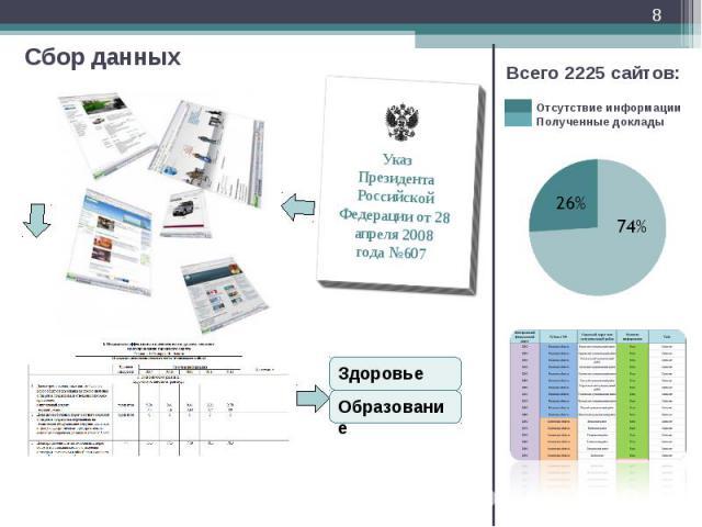 Сбор данных * Указ Президента Российской Федерации от 28 апреля 2008 года №607 Здоровье Образование Всего 2225 сайтов: Отсутствие информации Полученные доклады