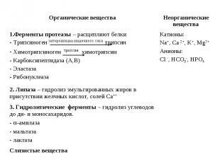 Слизистые вещества 3. Гидролитические ферменты – гидролиз углеводов до ди- и мон