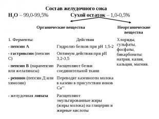 Состав желудочного сока Н2О – 99,0-99,5% Сухой остаток – 1,0-0,5% Расщепляют эму