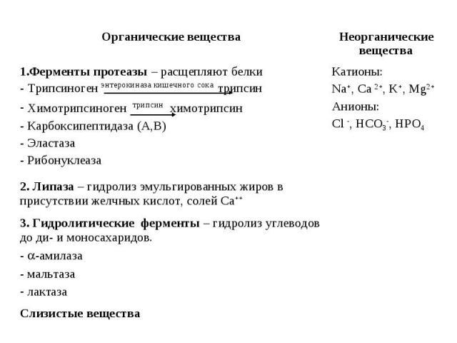 Слизистые вещества 3. Гидролитические ферменты – гидролиз углеводов до ди- и моносахаридов. -амилаза мальтаза лактаза 2. Липаза – гидролиз эмульгированных жиров в присутствии желчных кислот, солей Са++ Катионы: Na+, Ca 2+, K+, Mg2+ Анионы: Cl -, HCO…
