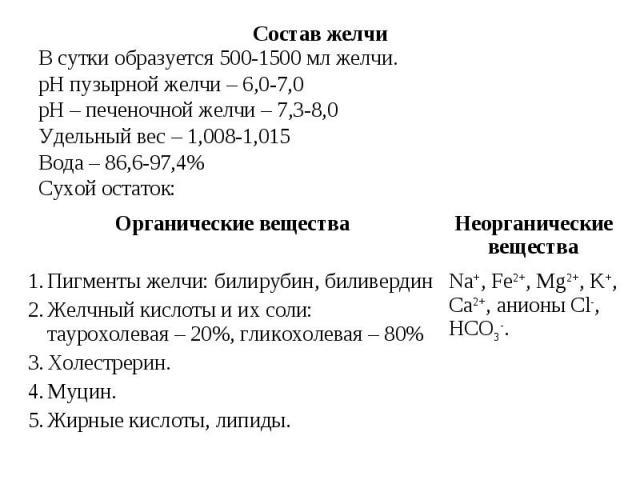 Состав желчи В сутки образуется 500-1500 мл желчи. рН пузырной желчи – 6,0-7,0 рН – печеночной желчи – 7,3-8,0 Удельный вес – 1,008-1,015 Вода – 86,6-97,4% Сухой остаток: Na+, Fe2+, Mg2+, K+, Ca2+, анионы Cl-, HCO3-. Пигменты желчи: билирубин, билив…