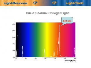 Спектр лампы CollagenLight Optimбlis sugбrzбs a valуsбgos hullбmhosszakon. 633 н