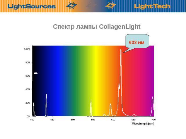 Спектр лампы CollagenLight Optimбlis sugбrzбs a valуsбgos hullбmhosszakon. 633 нм