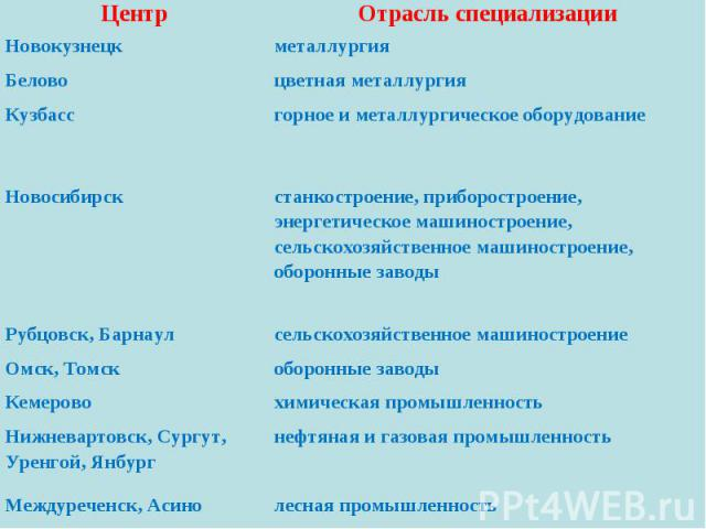 Центр Отрасль специализации Новокузнецк металлургия Белово цветная металлургия Кузбасс горное и металлургическое оборудование Новосибирск станкостроение, приборостроение, энергетическое машиностроение, сельскохозяйственное машиностроение, оборонные …