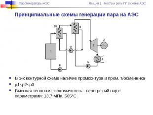Принципиальные схемы генерации пара на АЭС В 3-х контурной схеме наличие промкон