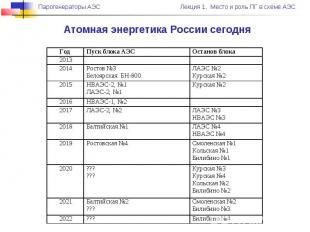 Атомная энергетика России сегодня