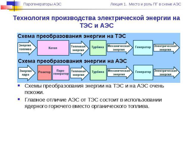 Технология производства электрической энергии на ТЭС и АЭС Схемы преобразования энергии на ТЭС и на АЭС очень похожи. Главное отличие АЭС от ТЭС состоит в использовании ядерного горючего вместо органического топлива.