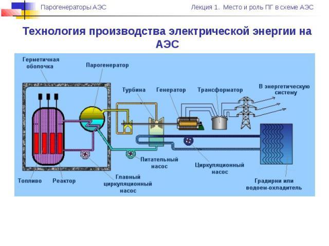 Технология производства электрической энергии на АЭС
