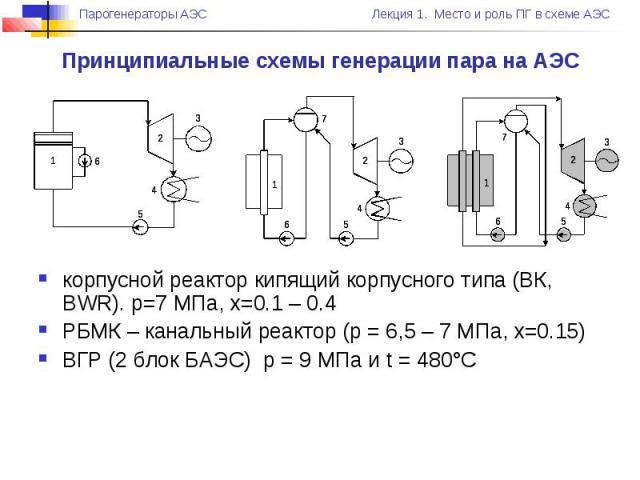 корпусной реактор кипящий корпусного типа (ВК, BWR). р=7 МПа, х=0.1 – 0.4 РБМК – канальный реактор (р = 6,5 – 7 МПа, х=0.15) ВГР (2 блок БАЭС) р = 9 МПа и t = 480°С Принципиальные схемы генерации пара на АЭС