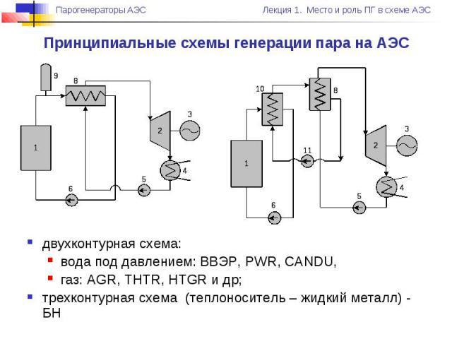 двухконтурная схема: вода под давлением: ВВЭР, PWR, CANDU, газ: AGR, THTR, HTGR и др; трехконтурная схема (теплоноситель – жидкий металл) - БН Принципиальные схемы генерации пара на АЭС