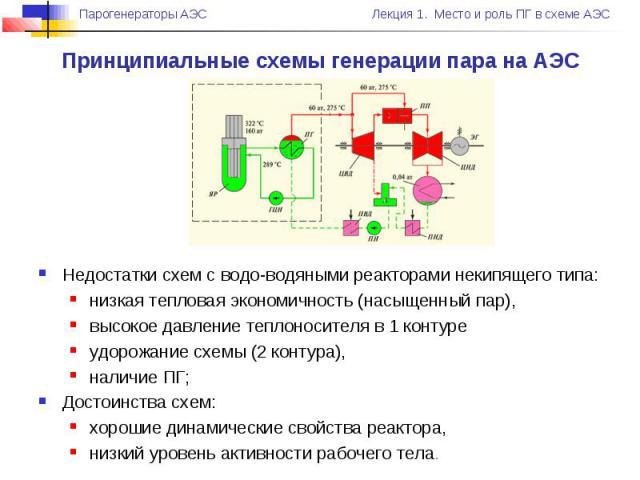 Принципиальные схемы генерации пара на АЭС Недостатки схем с водо-водяными реакторами некипящего типа: низкая тепловая экономичность (насыщенный пар), высокое давление теплоносителя в 1 контуре удорожание схемы (2 контура), наличие ПГ; Достоинства с…