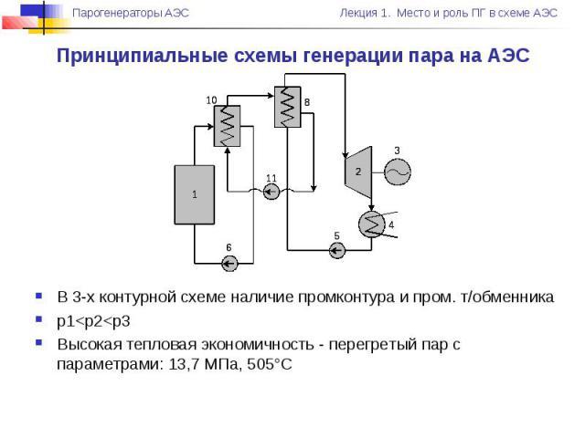 Принципиальные схемы генерации пара на АЭС В 3-х контурной схеме наличие промконтура и пром. т/обменника p1