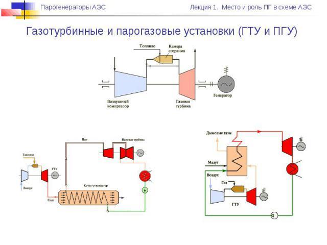 Газотурбинные и парогазовые установки (ГТУ и ПГУ)