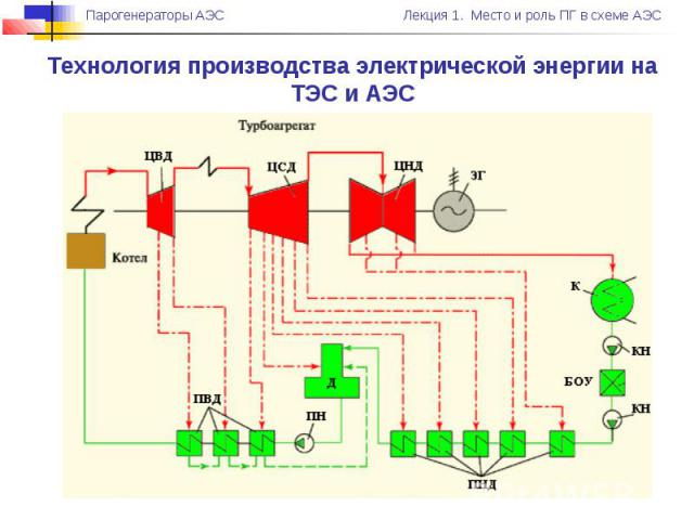 Технология производства электрической энергии на ТЭС и АЭС