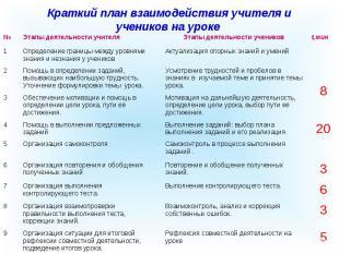 Краткий план взаимодействия учителя и учеников на уроке № Этапы деятельности учи