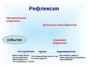 Рефлексия Эмоциональная рефлексия Деятельностная рефлексия Знаниевая рефлексия В