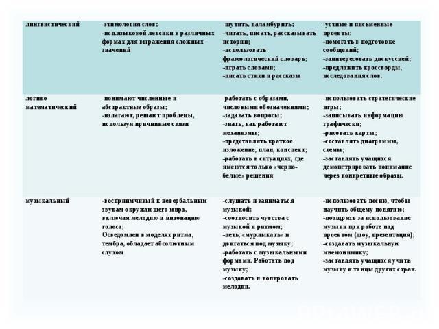 лингвистический -этимология слов; -исп.языковой лексики в различных формах для выражения сложных значений -шутить, каламбурить; -читать, писать, рассказывать истории; -использовать фразеологический словарь; -играть словами; -писать стихи и рассказы …