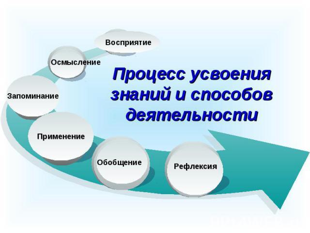 Осмысление Восприятие Процесс усвоения знаний и способов деятельности Рефлексия Обобщение Запоминание Применение