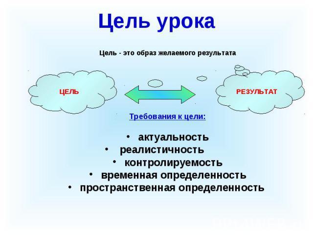 Цель урока Цель - это образ желаемого результата Требования к цели: актуальность реалистичность контролируемость временная определенность пространственная определенность РЕЗУЛЬТАТ ЦЕЛЬ