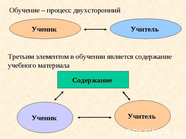 Обучение – процесс двухсторонний Ученик Учитель Третьим элементом в обучении является содержание учебного материала Содержание Ученик Учитель