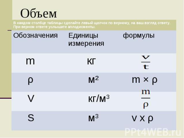 Объем В каждом столбце таблицы сделайте левый щелчок по верному, на ваш взгляд ответу. При верном ответе услышите аплодисменты. Обозначения Единицы измерения формулы m кг ρ мІ m Ч ρ V кг/м3 S м3 v x ρ