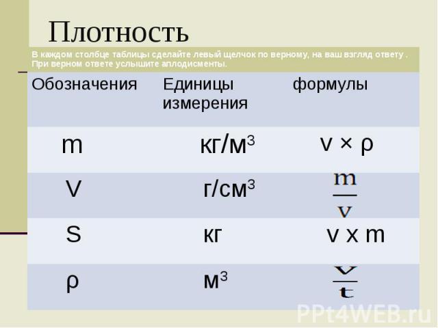 Плотность В каждом столбце таблицы сделайте левый щелчок по верному, на ваш взгляд ответу . При верном ответе услышите аплодисменты. Обозначения Единицы измерения формулы m кг/м3 v Ч ρ V г/см3 S кг v x m ρ м3