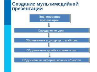Создание мультимедийной презентации Планирование презентации Определение цели Об