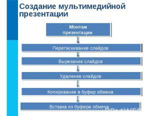 Создание мультимедийной презентации Планирование (разработка сценария) презентац