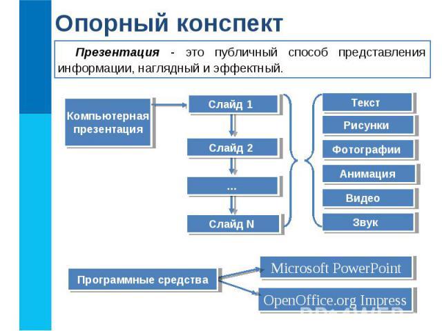 Презентация - это публичный способ представления информации, наглядный и эффектный. Опорный конспект Компьютерная презентация Слайд N Текст Рисунки Фотографии Анимация Видео Звук Слайд 1 Microsoft PowerPoint OpenOffice.org Impress Программные средст…