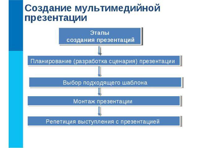 Создание мультимедийной презентации Программные средства для создания презентаций Этапы создания презентаций Планирование (разработка сценария) презентации Монтаж презентации Репетиция выступления с презентацией Выбор подходящего шаблона