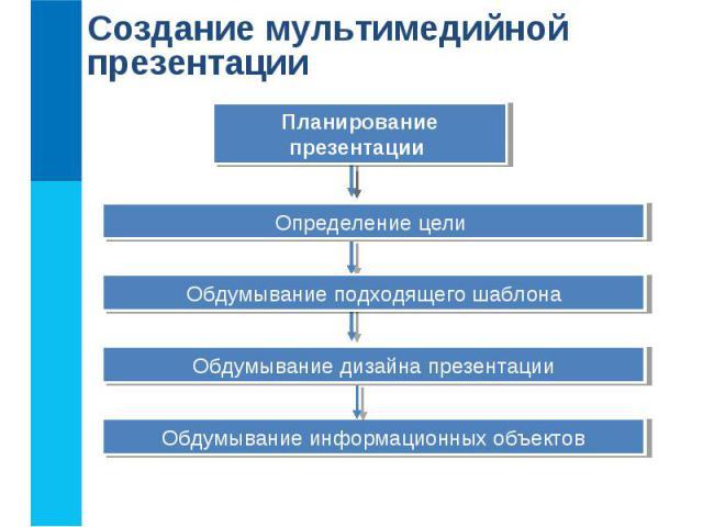 Создание мультимедийной презентации Планирование презентации Определение цели Обдумывание подходящего шаблона Обдумывание дизайна презентации Обдумывание информационных объектов