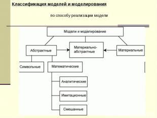 по способу реализации модели Классификация моделей и моделирования