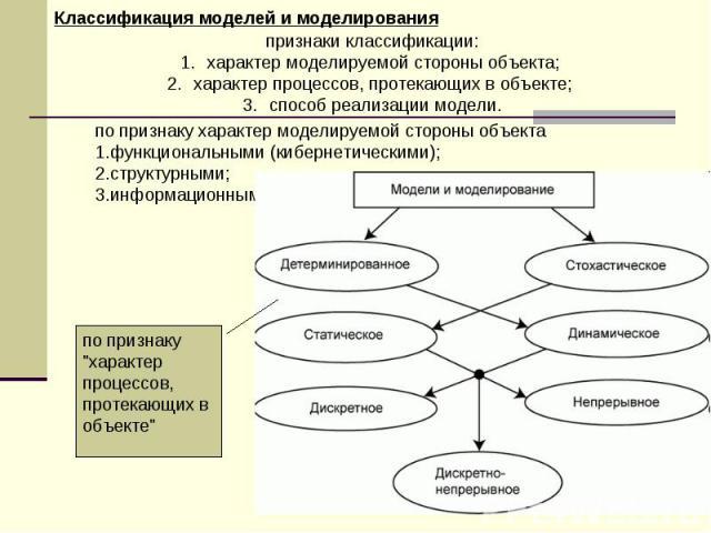 признаки классификации: характер моделируемой стороны объекта; характер процессов, протекающих в объекте; способ реализации модели. по признаку характер моделируемой стороны объекта функциональными (кибернетическими); структурными; информационными. …